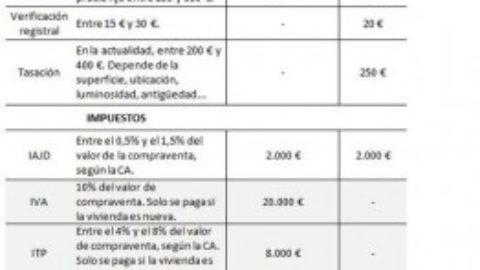 Combien est payé en totalité le coût de l'hypothèque et de la vente en Espagne?