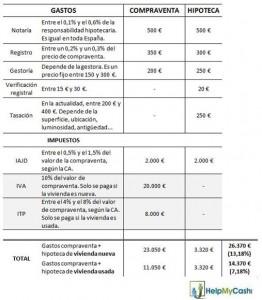 Les coûts calculés pour une maison avec une hypothèque € 187 500 € 150 000 .